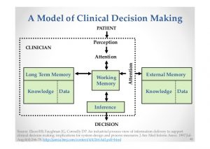 clinical-decision-making-46-638